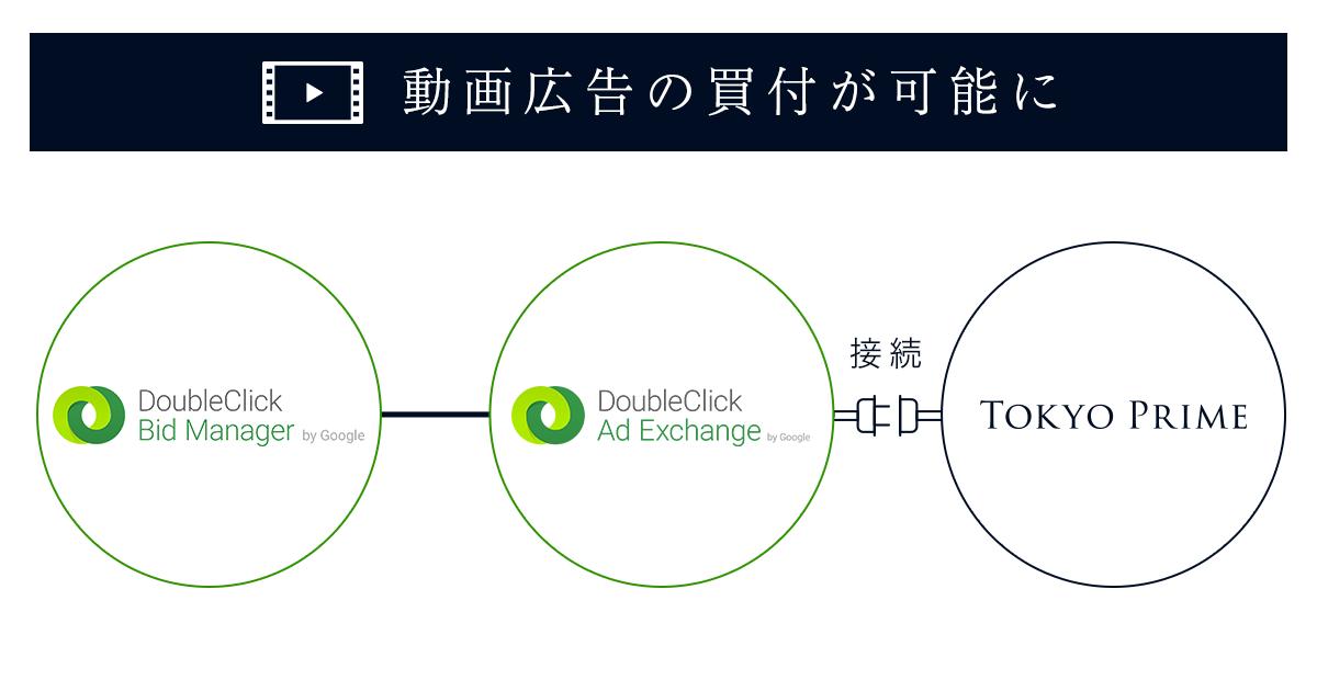 タクシー搭載デジタル・サイネージ Tokyo Prime、Google DoubleClick Bid Managerから動画広告を買付可能に